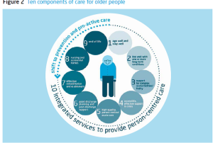Making Health and Care Systems fit for an Ageing Population